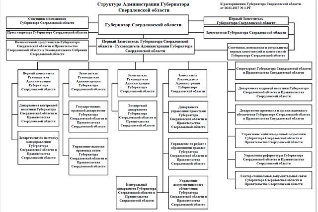 Евгений Куйвашев сформировал вадминистрации блок проектного управления