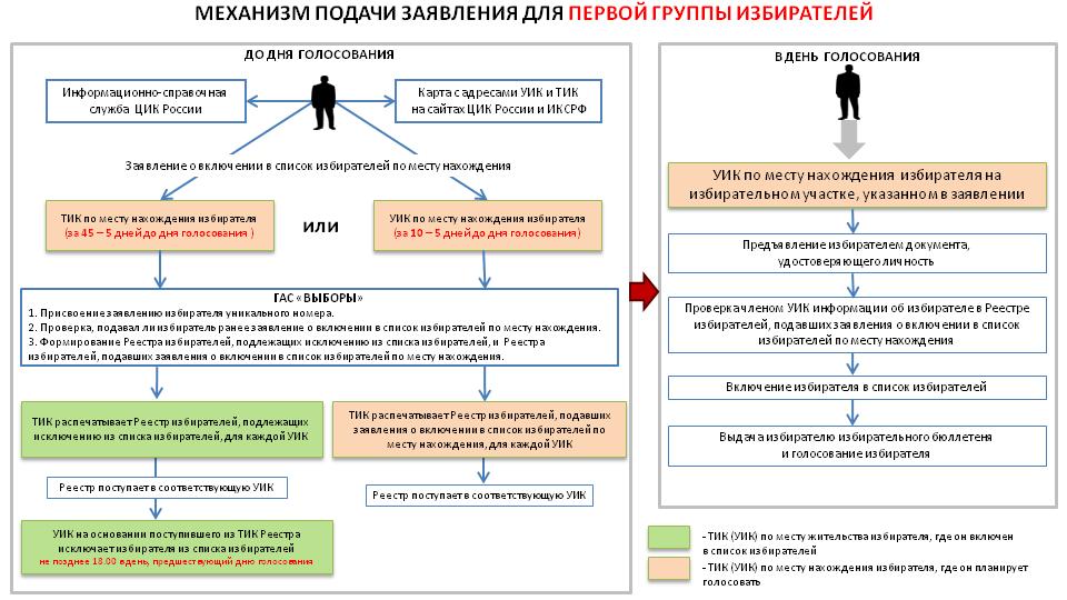 Государственная дума  отменяет открепительные навыборах— Защищенная транспарентность