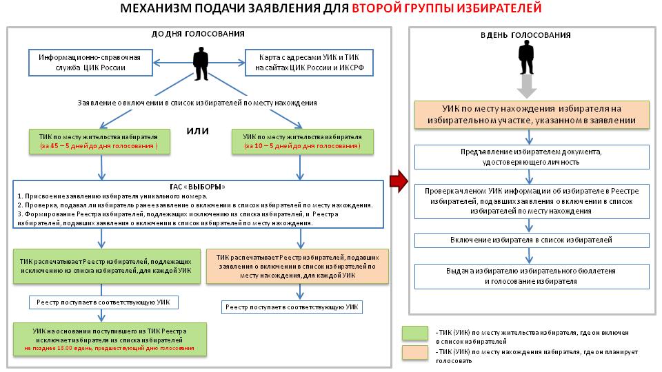 Областные выборы в РФ пройдут поновому закону