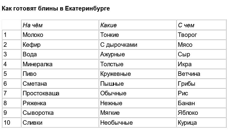 Тонкие блины сдырочками предпочитают новосибирцы— «Яндекс»