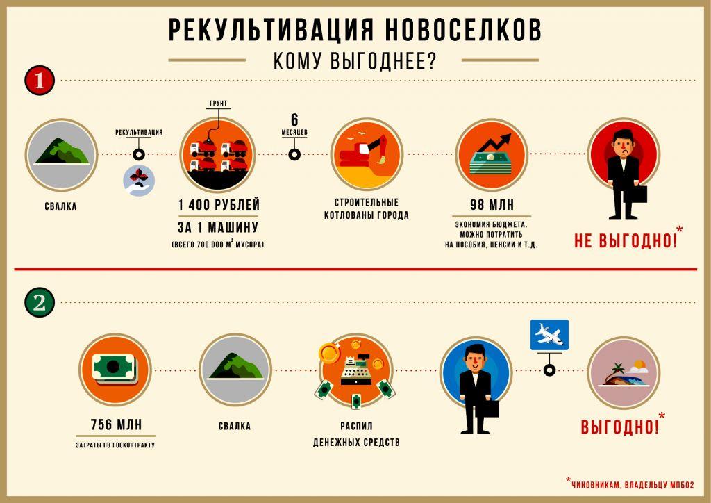 Рекультивация «Новоселок»: как и кому выгоднее?