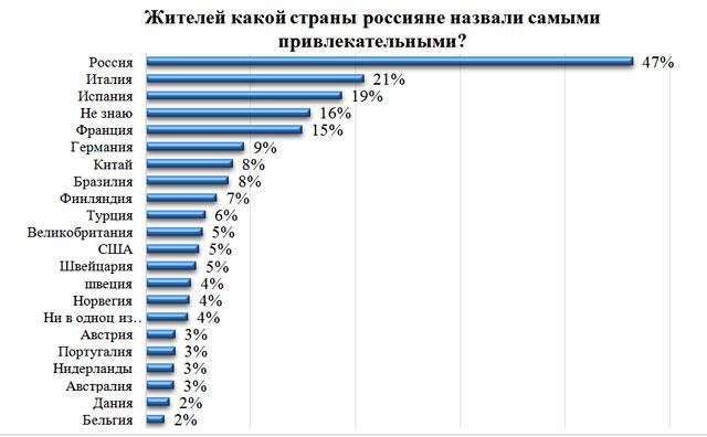 Новый День Русские считают себя самой привлекательной нацией