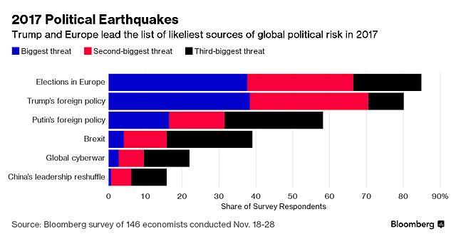 Специалисты Bloomberg поведали обосновных мировых угрозах в будущем году