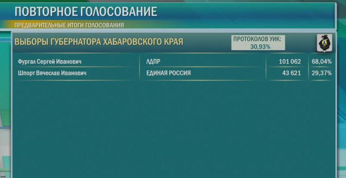 Новый День Хабаровский край выдвиженец ЕР с треском проигрывает либерал-демократу