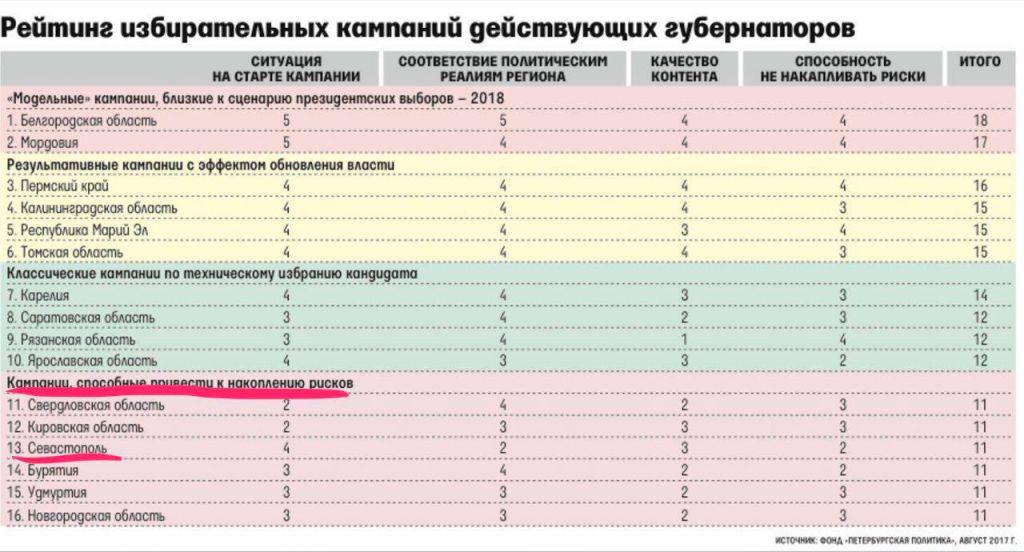 Выборы в Севастополе: «Впереди – ничего, позади – пустота, посреди – лишь мешок с чем-то вроде кота…»