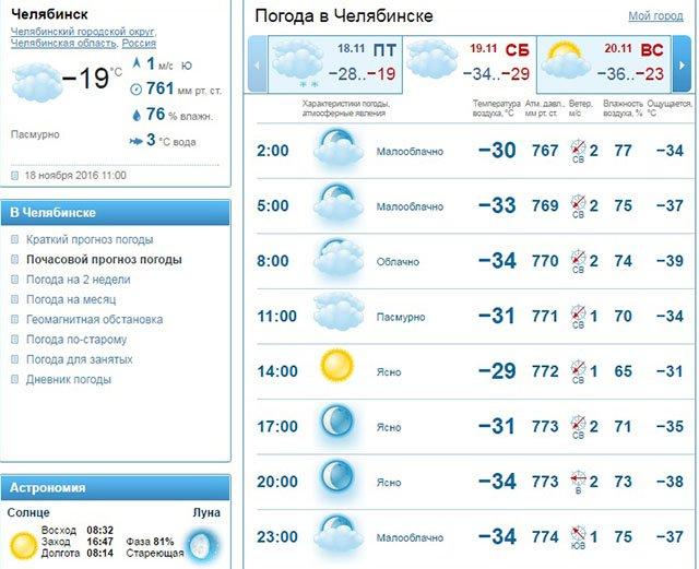Москва прогноз погоды на 14 дней