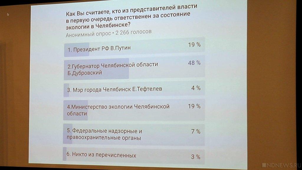 Новый День: В Челябинске прибавилось борцов со смогом (ВИДЕО)