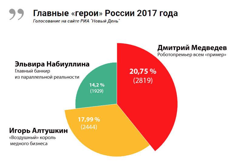 Главным героем России 2017 года признан Дмитрий Медведев