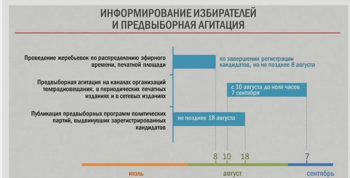 ЦИК: выдвижение на довыборы в Госдуму начнется завтра