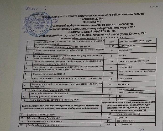 Ошибочка вышла: в Челябинске у одного кандидата в депутаты списали голоса